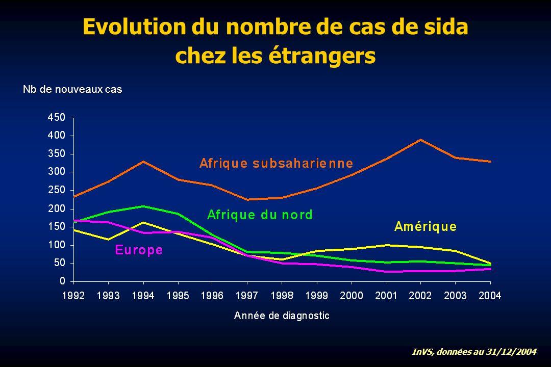Evolution du nombre de cas de sida chez les étrangers Nb de nouveaux cas InVS, données au 31/12/2004