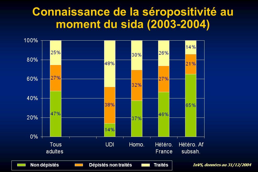 Traités Dépistés non traités Non dépistés Connaissance de la séropositivité au moment du sida (2003-2004) InVS, données au 31/12/2004