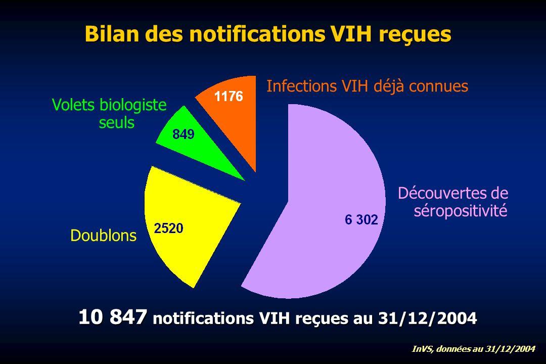 Bilan des notifications VIH reçues Infections VIH déjà connues InVS, données au 31/12/2004 Découvertes de séropositivité Volets biologiste seuls Doublons 10 847 notifications VIH reçues au 31/12/2004