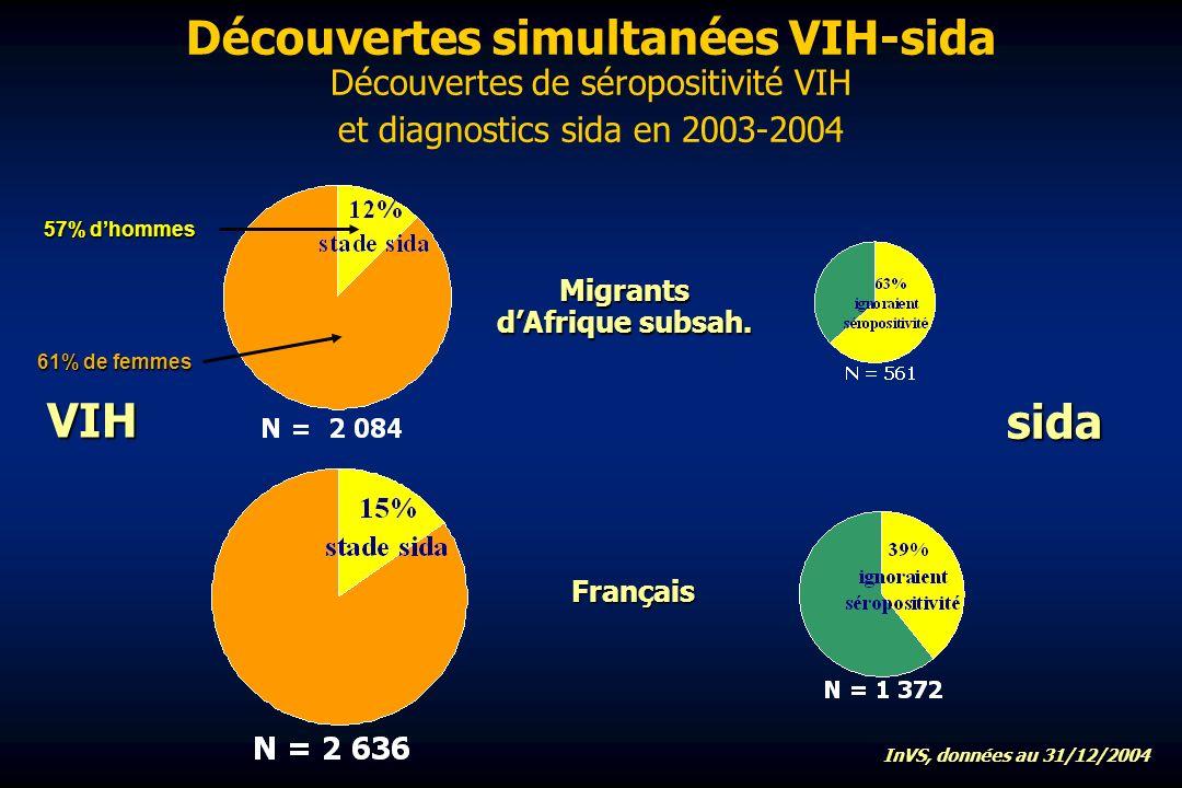 Découvertes simultanées VIH-sida Découvertes de séropositivité VIH et diagnostics sida en 2003-2004 VIH sida Migrants dAfrique subsah.