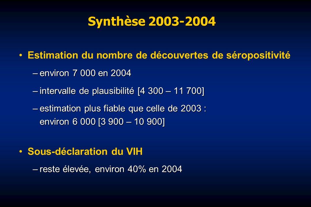 Synthèse 2003-2004 Estimation du nombre de découvertes de séropositivité –environ 7 000 en 2004 –intervalle de plausibilité [4 300 – 11 700] –estimation plus fiable que celle de 2003 : environ 6 000 [3 900 – 10 900] Sous-déclaration du VIH –reste élevée, environ 40% en 2004