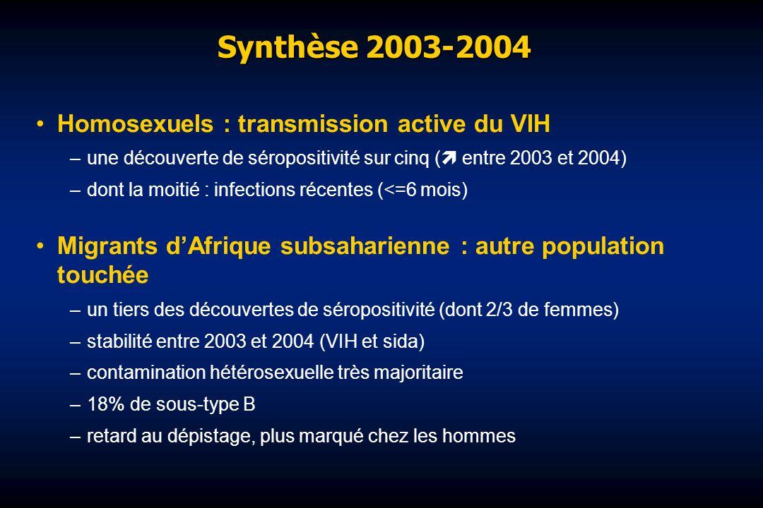 Synthèse 2003-2004 Homosexuels : transmission active du VIH –une découverte de séropositivité sur cinq ( entre 2003 et 2004) –dont la moitié : infections récentes (<=6 mois) Migrants dAfrique subsaharienne : autre population touchée –un tiers des découvertes de séropositivité (dont 2/3 de femmes) –stabilité entre 2003 et 2004 (VIH et sida) –contamination hétérosexuelle très majoritaire –18% de sous-type B –retard au dépistage, plus marqué chez les hommes