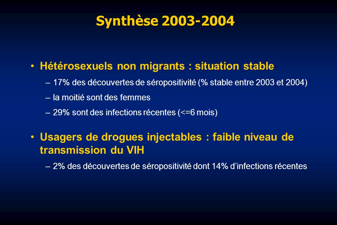 Synthèse 2003-2004 Hétérosexuels non migrants : situation stable –17% des découvertes de séropositivité (% stable entre 2003 et 2004) –la moitié sont des femmes –29% sont des infections récentes (<=6 mois) Usagers de drogues injectables : faible niveau de transmission du VIH –2% des découvertes de séropositivité dont 14% dinfections récentes
