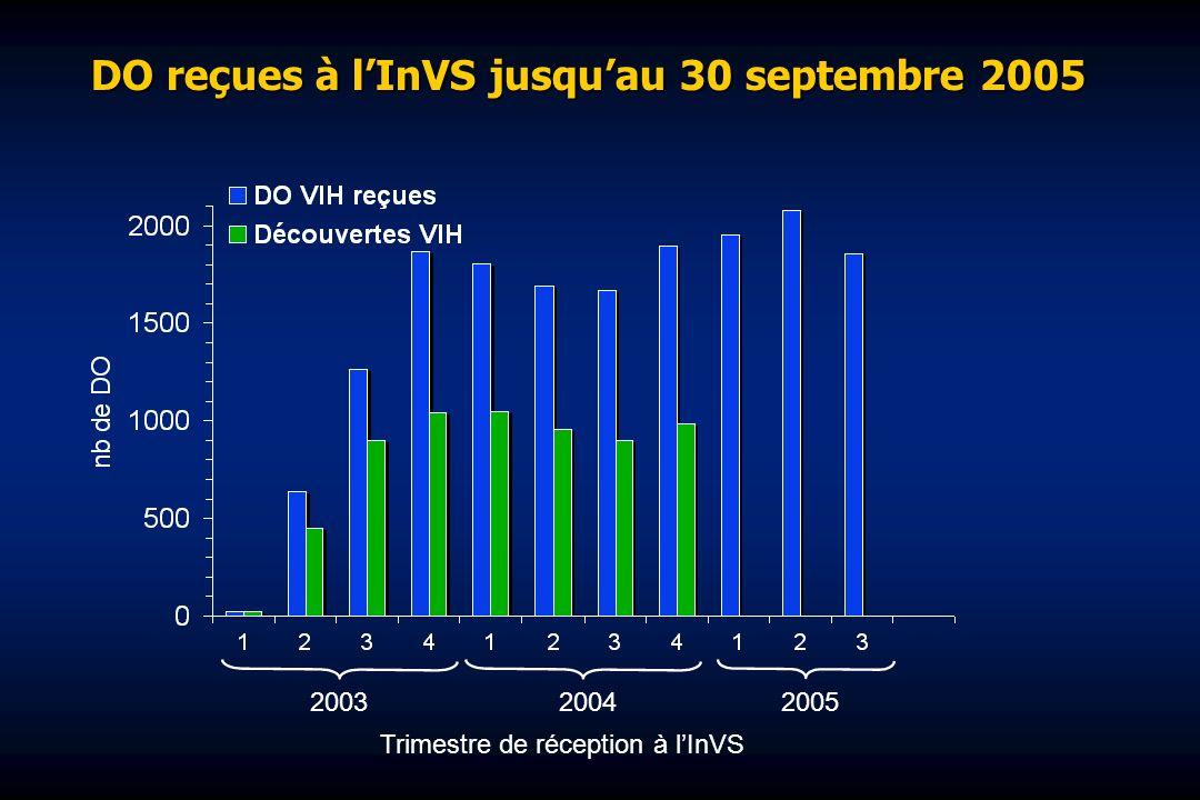 DO reçues à lInVS jusquau 30 septembre 2005 200320042005 Trimestre de réception à lInVS