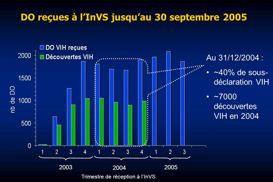 DO reçues à lInVS jusquau 30 septembre 2005 Au 31/12/2004 : ~40% de sous- déclaration VIH ~7000 découvertes VIH en 2004 2003 2004 2005 Trimestre de réception à lInVS