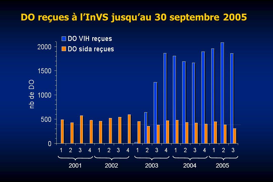 DO reçues à lInVS jusquau 30 septembre 2005 20012002200320042005