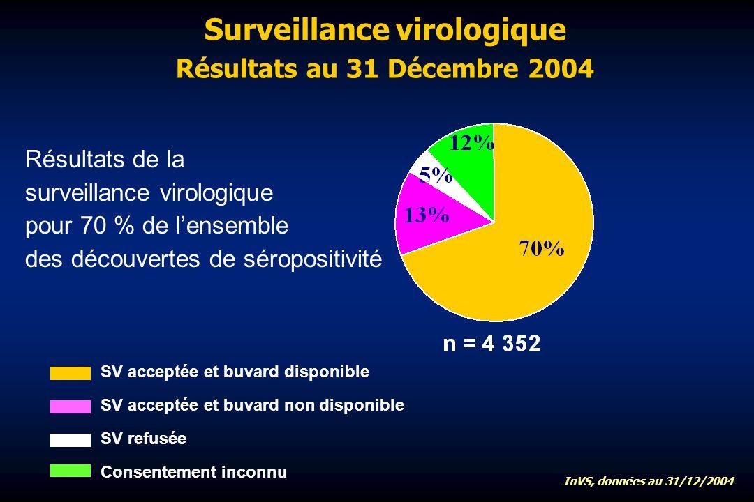 Surveillance virologique Résultats au 31 Décembre 2004 SV acceptée et buvard disponible Consentement inconnu SV refusée SV acceptée et buvard non disponible Résultats de la surveillance virologique pour 70 % de lensemble des découvertes de séropositivité InVS, données au 31/12/2004