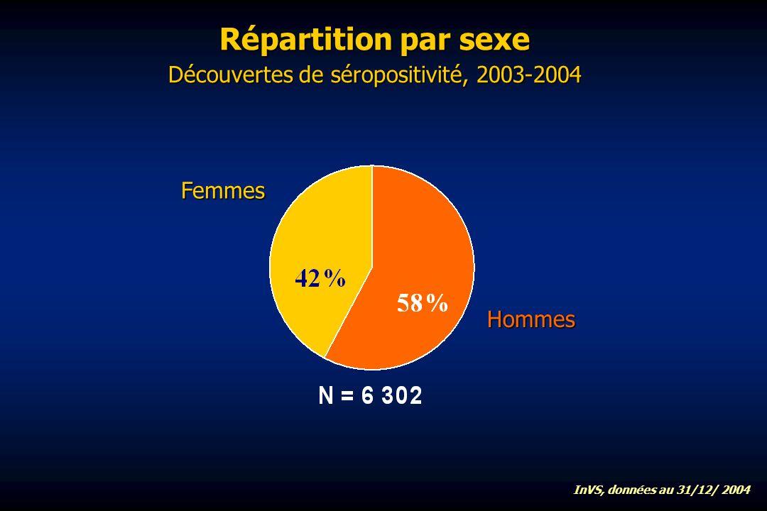 Répartition par sexe Découvertes de séropositivité, 2003-2004 Femmes Hommes InVS, données au 31/12/ 2004