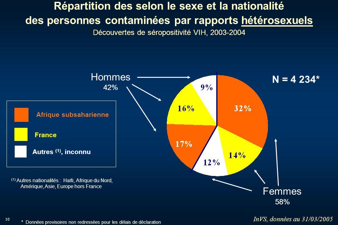 10 Découvertes de séropositivité VIH, 2003-2004 Répartition des selon le sexe et la nationalité des personnes contaminées par rapports hétérosexuels D