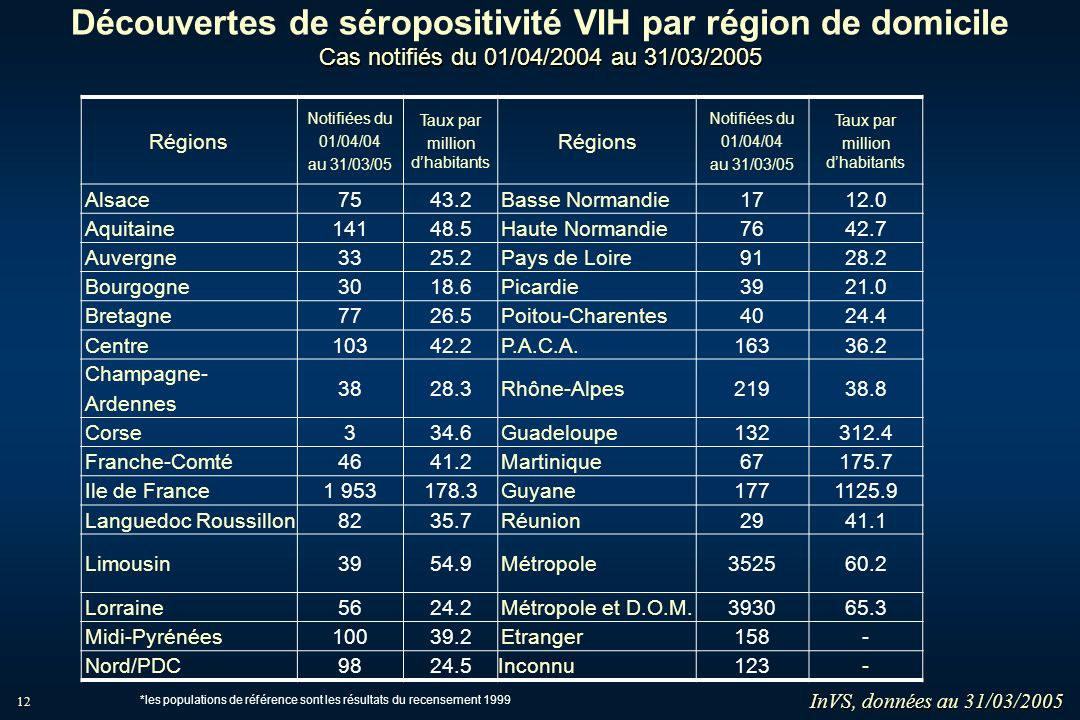 12 Cas notifiés du 01/04/2004 au 31/03/2005 Découvertes de séropositivité VIH par région de domicile Cas notifiés du 01/04/2004 au 31/03/2005 Régions