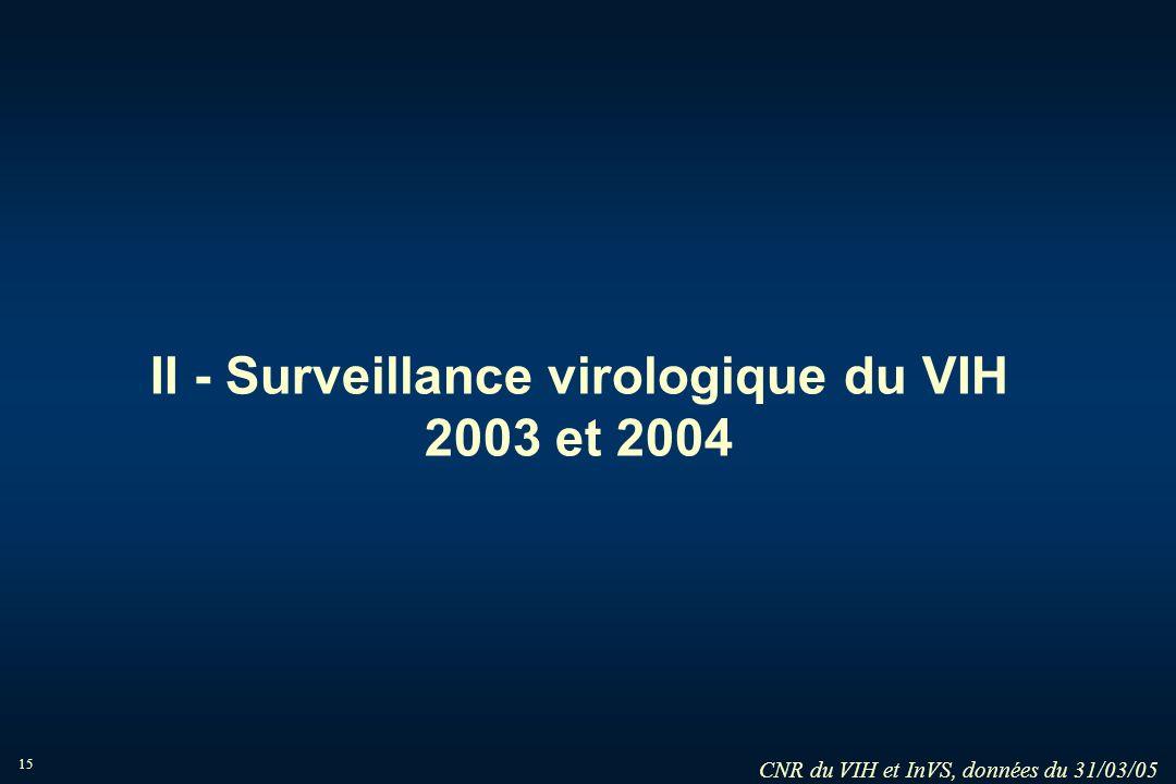15 II - Surveillance virologique du VIH 2003 et 2004 CNR du VIH et InVS, données du 31/03/05