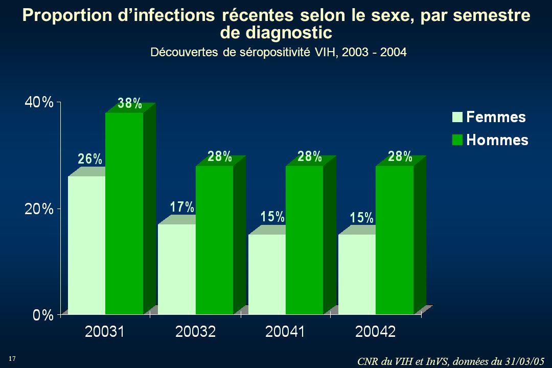 17 Proportion dinfections récentes selon le sexe, par semestre de diagnostic Découvertes de séropositivité VIH, 2003 - 2004 CNR du VIH et InVS, donnée