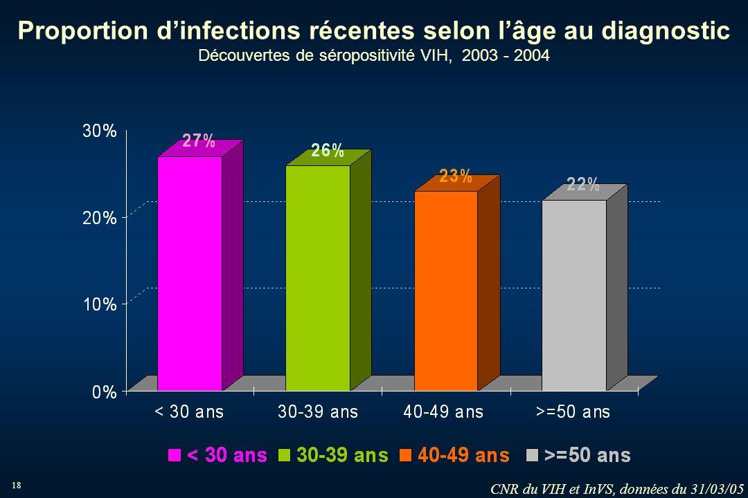 18 Proportion dinfections récentes selon lâge au diagnostic Découvertes de séropositivité VIH, 2003 - 2004 CNR du VIH et InVS, données du 31/03/05