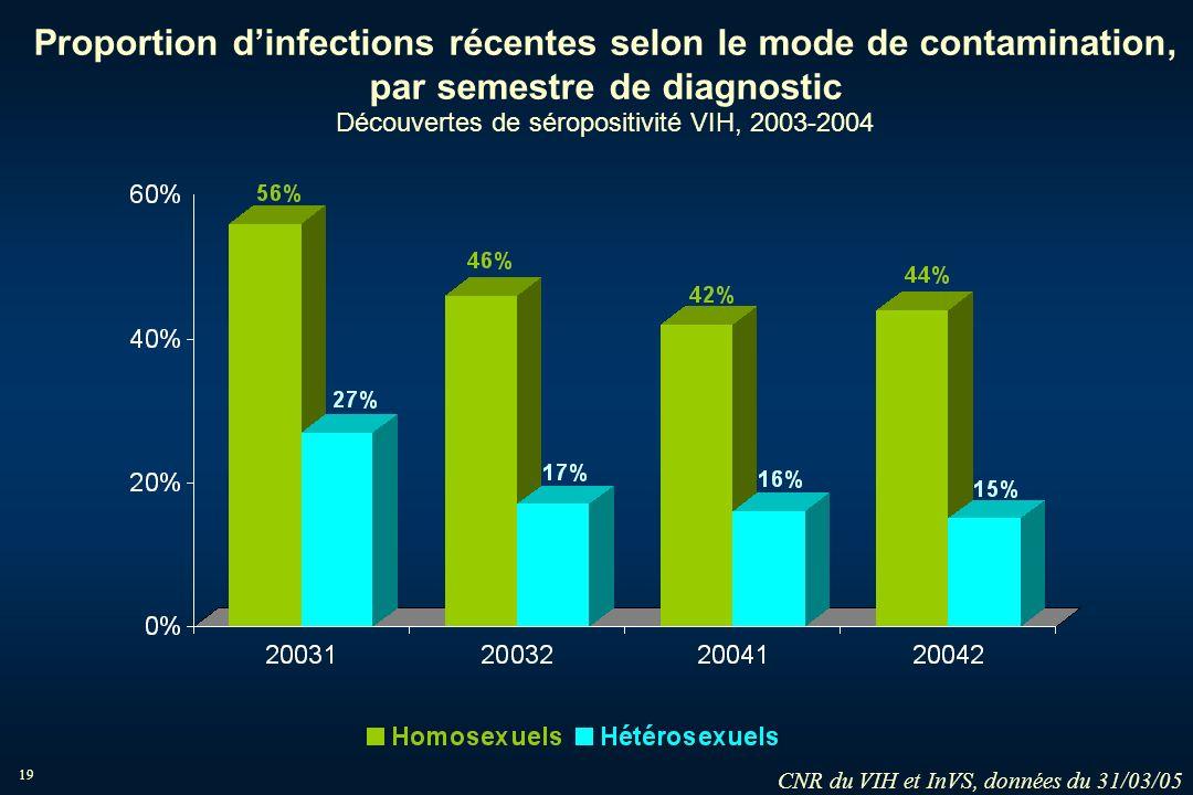 19 Proportion dinfections récentes selon le mode de contamination, par semestre de diagnostic Découvertes de séropositivité VIH, 2003-2004 CNR du VIH