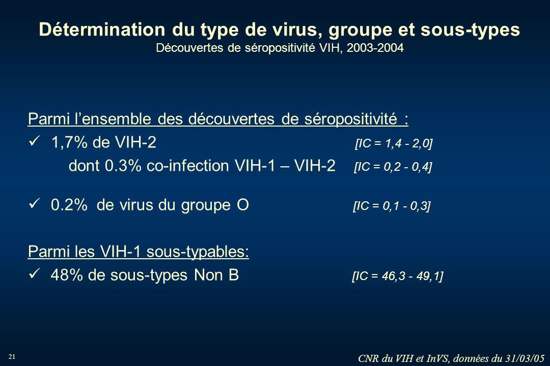 21 Détermination du type de virus, groupe et sous-types Découvertes de séropositivité VIH, 2003-2004 Parmi lensemble des découvertes de séropositivité