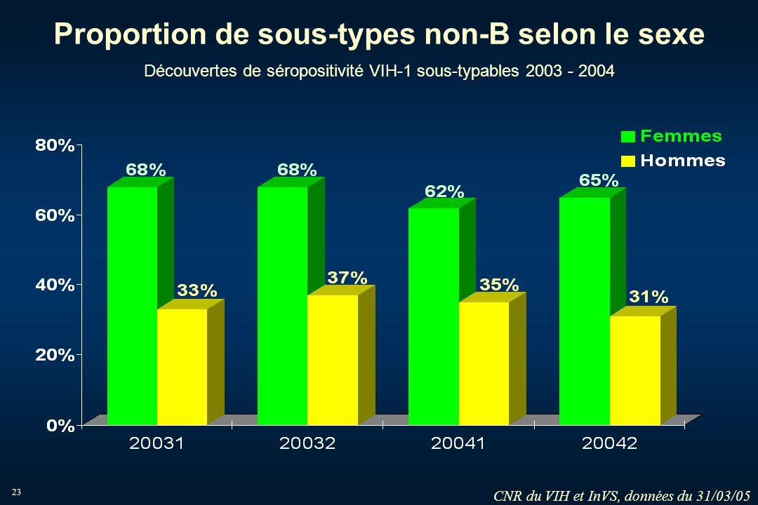 23 Proportion de sous-types non-B selon le sexe Découvertes de séropositivité VIH-1 sous-typables 2003 - 2004 CNR du VIH et InVS, données du 31/03/05