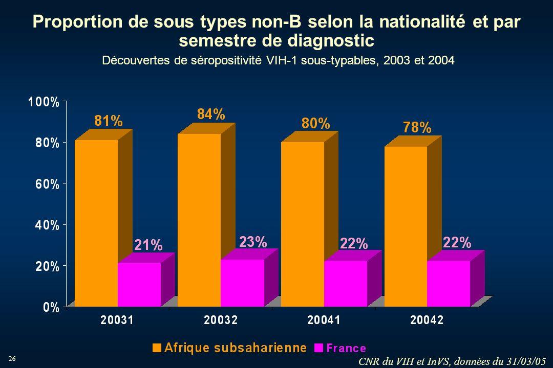 26 Proportion de sous types non-B selon la nationalité et par semestre de diagnostic Découvertes de séropositivité VIH-1 sous-typables, 2003 et 2004 C