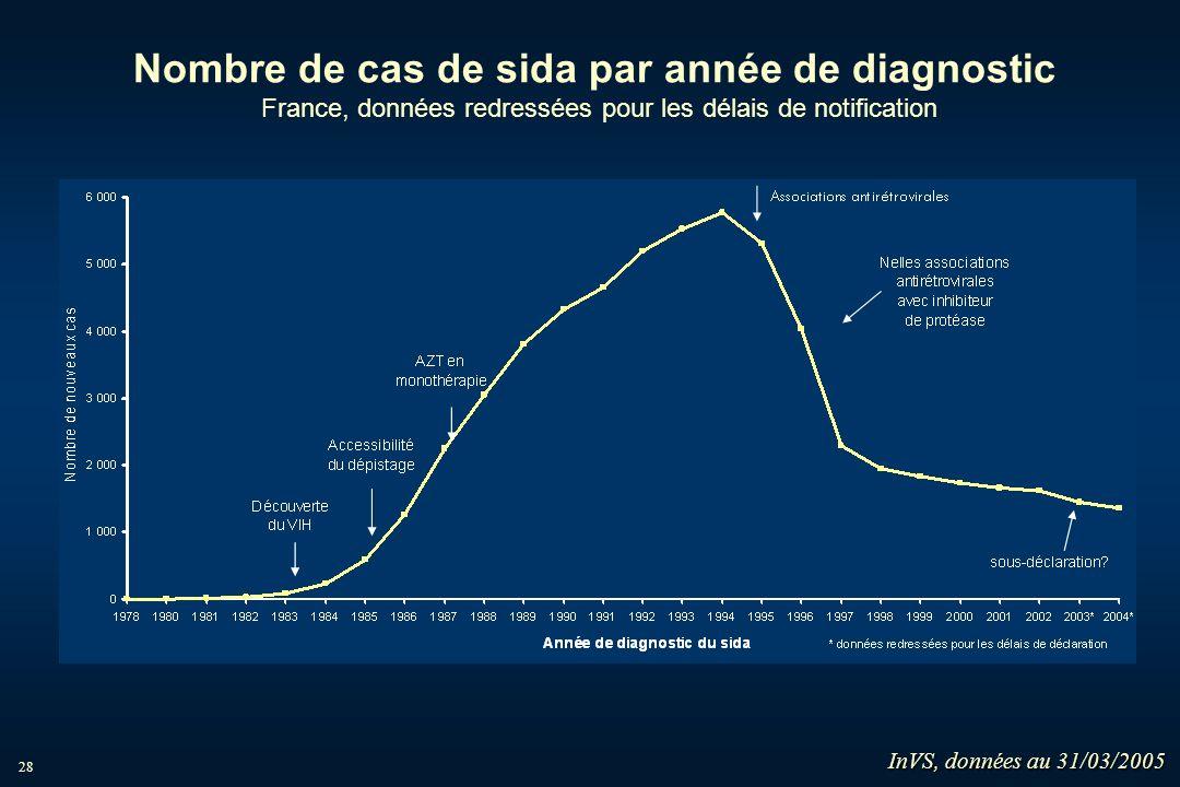 28 Nombre de cas de sida par année de diagnostic France, données redressées pour les délais de notification InVS, données au 31/03/2005