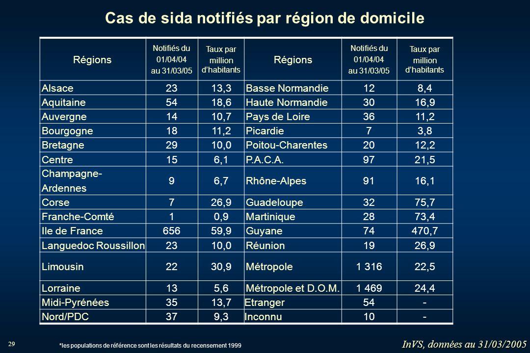 29 Cas de sida notifiés par région de domicile Régions Notifiés du 01/04/04 au 31/03/05 Taux par million dhabitants Régions Notifiés du 01/04/04 au 31