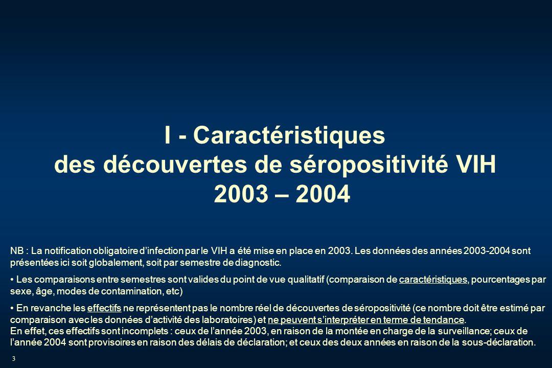 3 I - Caractéristiques des découvertes de séropositivité VIH 2003 – 2004 NB : La notification obligatoire dinfection par le VIH a été mise en place en