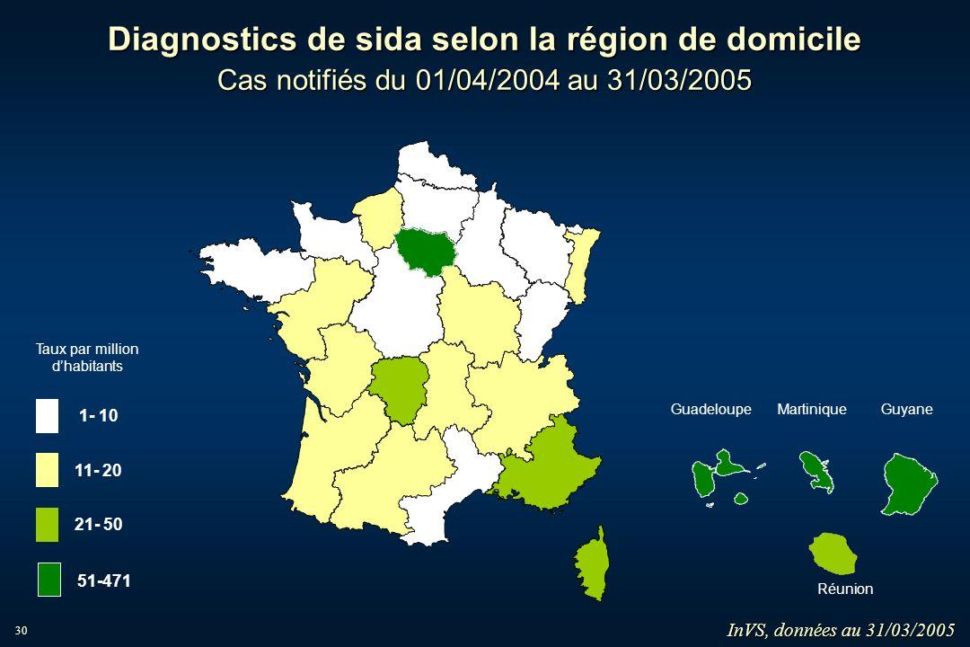 30 Diagnostics de sida selon la région de domicile Cas notifiés du 01/04/2004 au 31/03/2005 InVS, données au 31/03/2005 MartiniqueGuadeloupe Guyane Ré