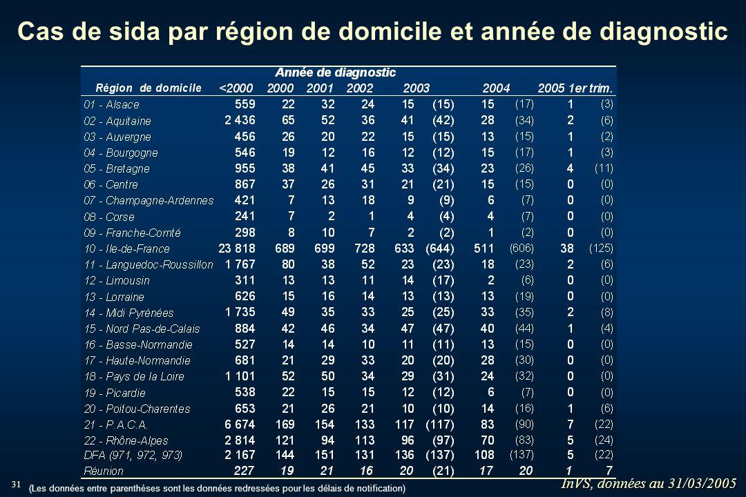 31 Cas de sida par région de domicile et année de diagnostic (Les données entre parenthèses sont les données redressées pour les délais de notificatio