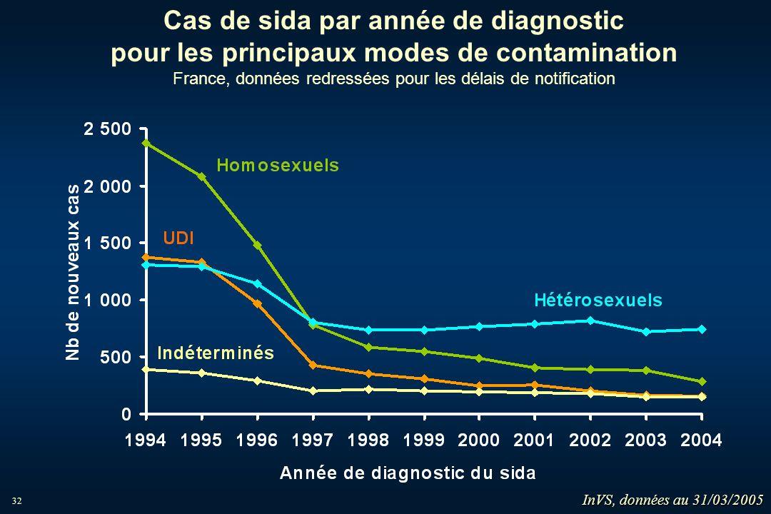 32 Cas de sida par année de diagnostic pour les principaux modes de contamination France, données redressées pour les délais de notification InVS, don
