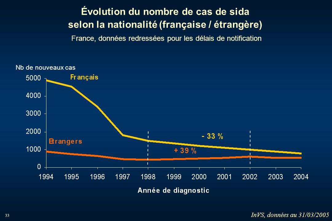 33 Évolution du nombre de cas de sida selon la nationalité (française / étrangère) France, données redressées pour les délais de notification Nb de no