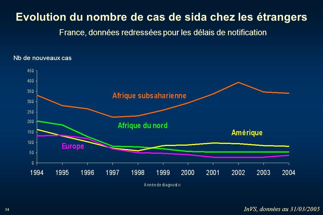 34 Evolution du nombre de cas de sida chez les étrangers France, données redressées pour les délais de notification Nb de nouveaux cas InVS, données a