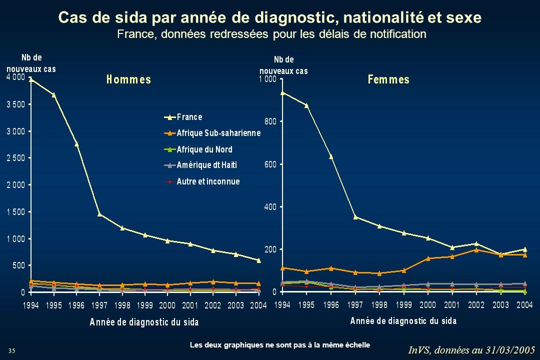35 Cas de sida par année de diagnostic, nationalité et sexe France, données redressées pour les délais de notification Les deux graphiques ne sont pas