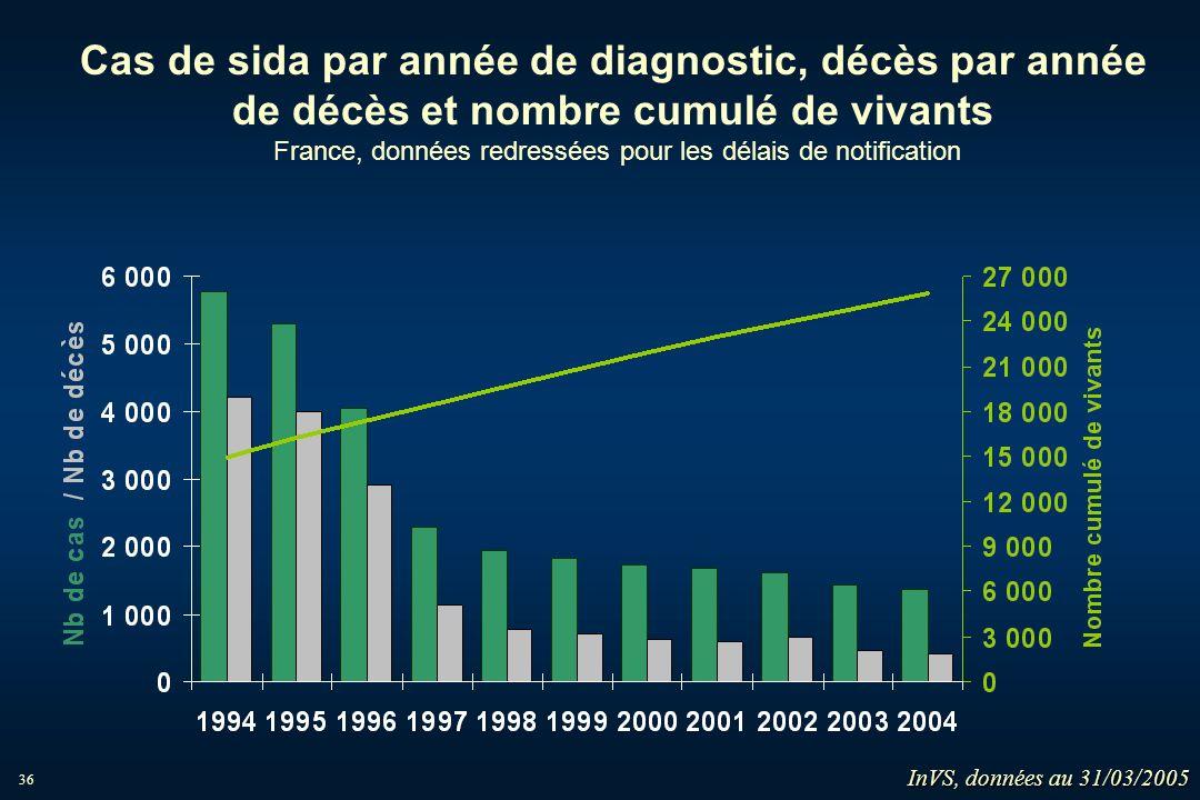36 Cas de sida par année de diagnostic, décès par année de décès et nombre cumulé de vivants France, données redressées pour les délais de notificatio