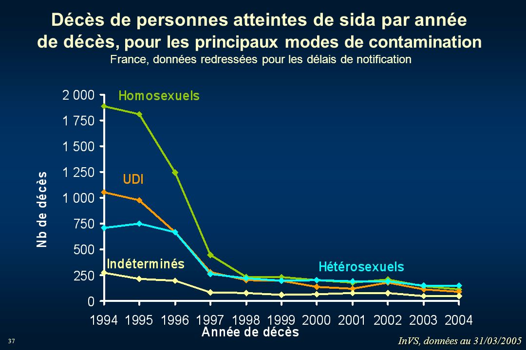 37 Décès de personnes atteintes de sida par année de décès, pour les principaux modes de contamination France, données redressées pour les délais de n