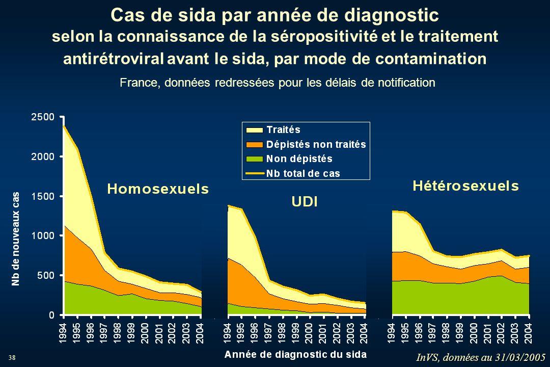 38 Cas de sida par année de diagnostic selon la connaissance de la séropositivité et le traitement antirétroviral avant le sida, par mode de contamina