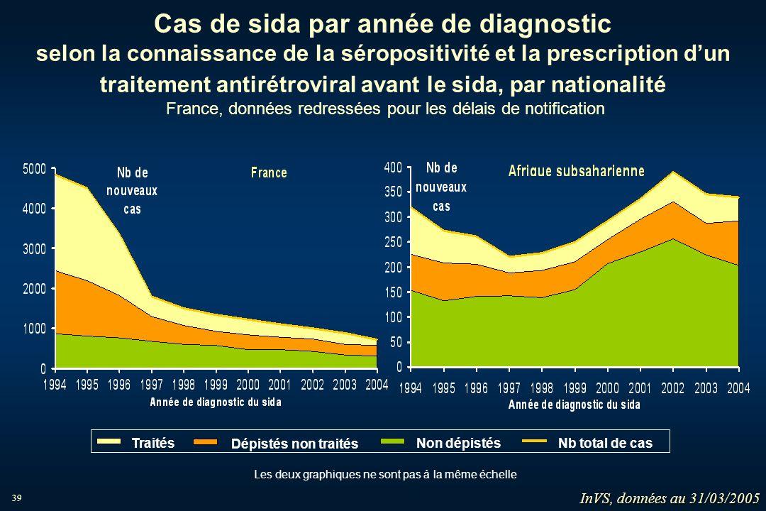 39 Cas de sida par année de diagnostic selon la connaissance de la séropositivité et la prescription dun traitement antirétroviral avant le sida, par