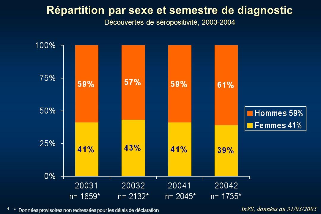 4 Répartition par sexe et semestre de diagnostic Découvertes de séropositivité, 2003-2004 InVS, données au 31/03/2005 * Données provisoires non redres