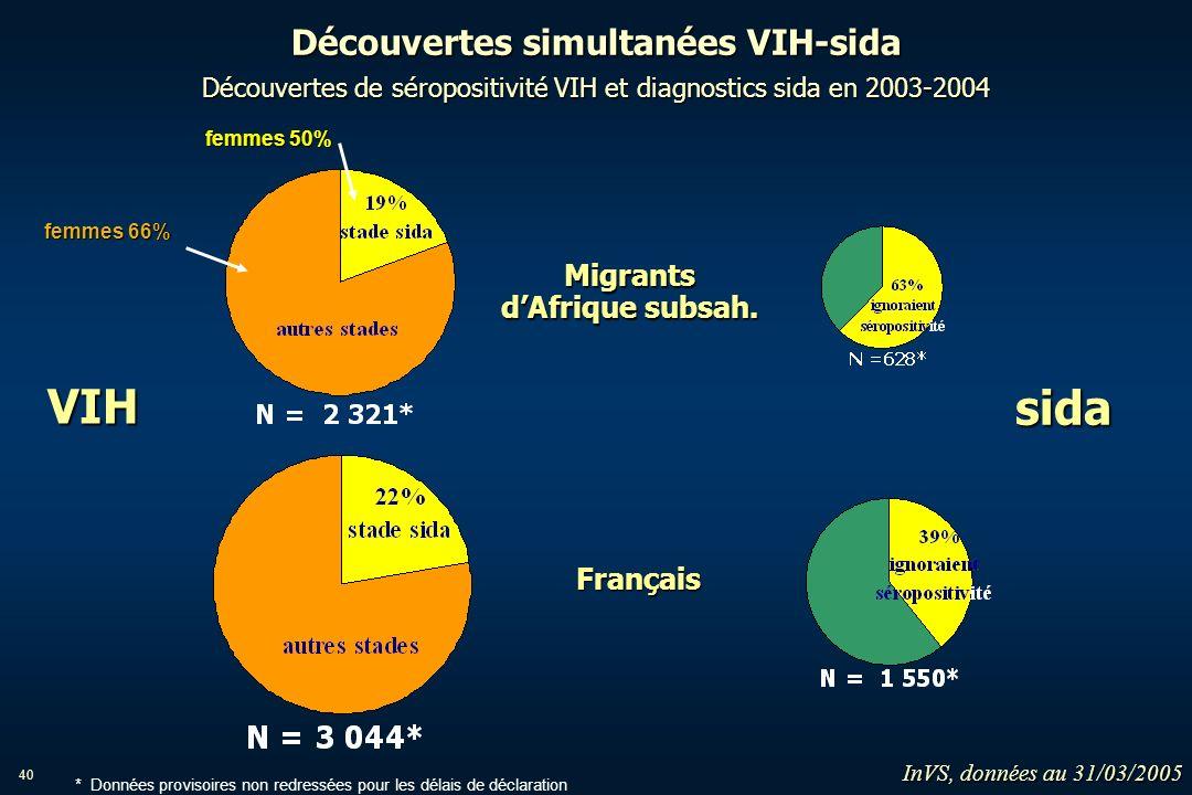 40 Découvertes simultanées VIH-sida Découvertes de séropositivité VIH et diagnostics sida en 2003-2004 VIH sida Migrants dAfrique subsah. Français fem
