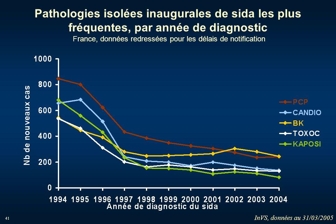 41 Pathologies isolées inaugurales de sida les plus fréquentes, par année de diagnostic France, données redressées pour les délais de notification InV