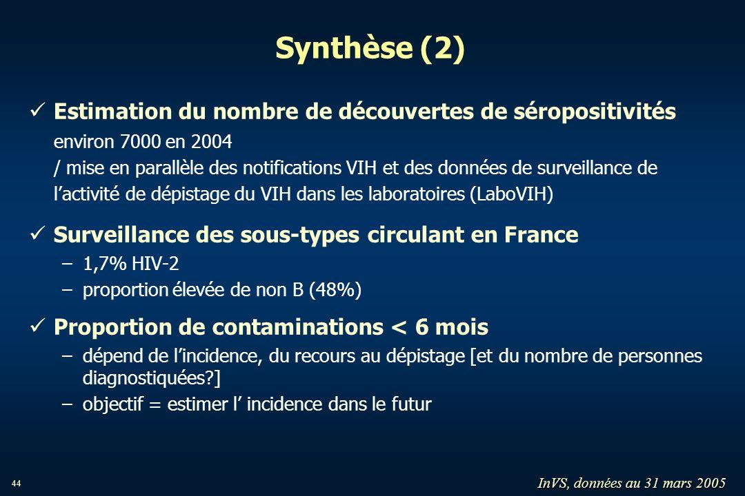 44 Synthèse (2) Estimation du nombre de découvertes de séropositivités environ 7000 en 2004 / mise en parallèle des notifications VIH et des données d