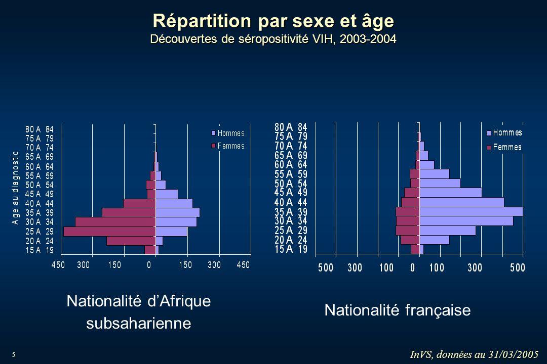 5 Répartition par sexe et âge Découvertes de séropositivité VIH, 2003-2004 InVS, données au 31/03/2005 Nationalité dAfrique subsaharienne Nationalité