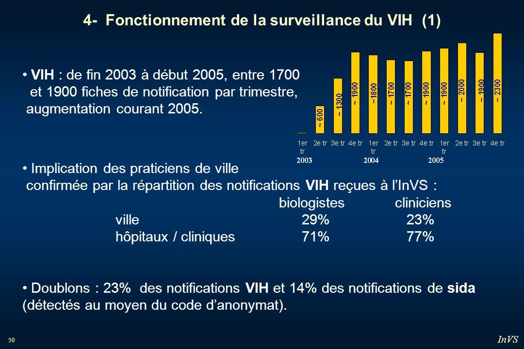 50 4- Fonctionnement de la surveillance du VIH (1) VIH : de fin 2003 à début 2005, entre 1700 et 1900 fiches de notification par trimestre, augmentati