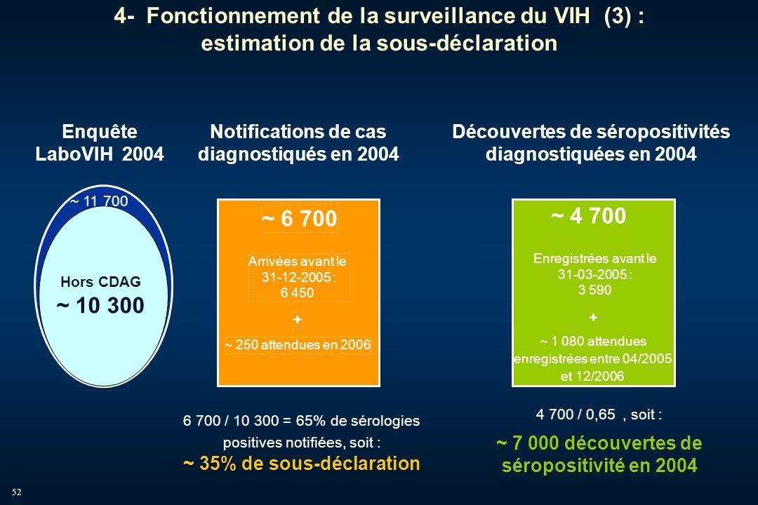 52 Enquête LaboVIH 2004 ~ 11 700 Hors CDAG ~ 10 300 Notifications de cas diagnostiqués en 2004 6 700 / 10 300 = 65% de sérologies positives notifiées,