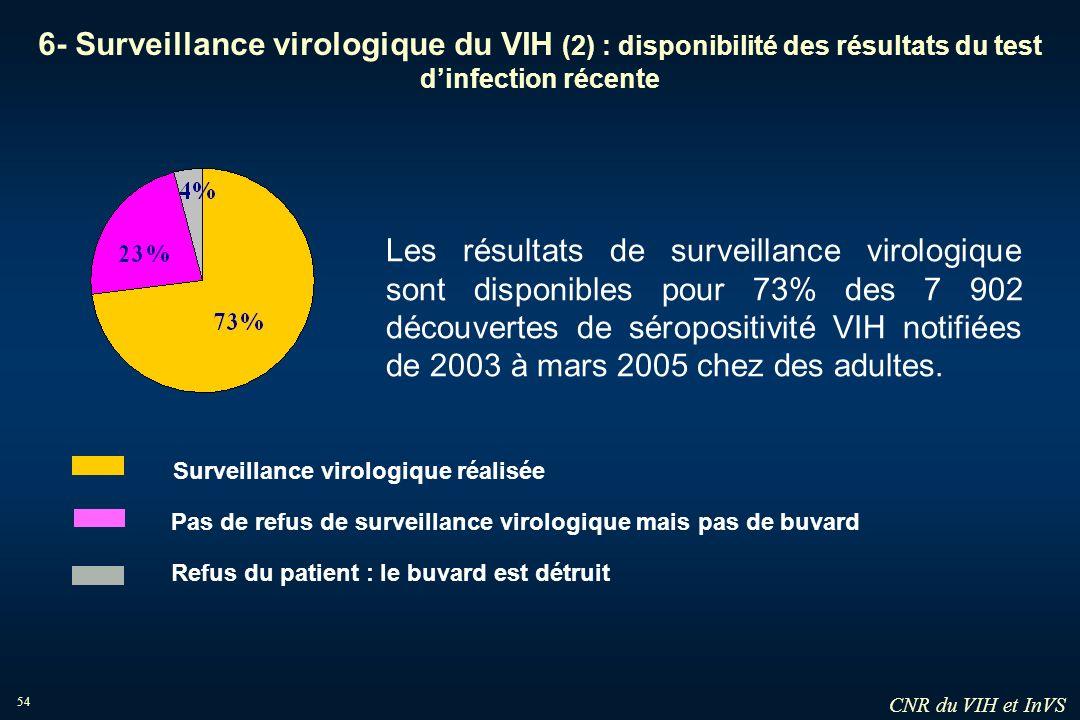 54 6- Surveillance virologique du VIH (2) : disponibilité des résultats du test dinfection récente Surveillance virologique réalisée Refus du patient