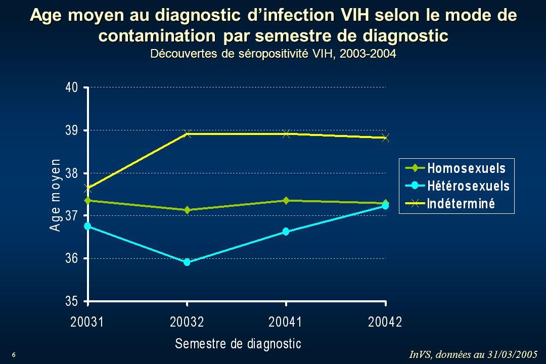17 Proportion dinfections récentes selon le sexe, par semestre de diagnostic Découvertes de séropositivité VIH, 2003 - 2004 CNR du VIH et InVS, données du 31/03/05