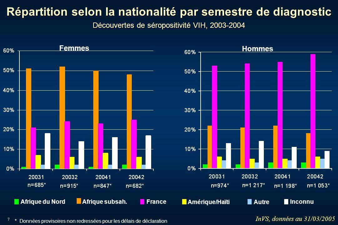 7 Femmes Hommes Afrique du Nord Afrique subsah. France Amérique/Haïti Autre Inconnu InVS, données au 31/03/2005 * Données provisoires non redressées p