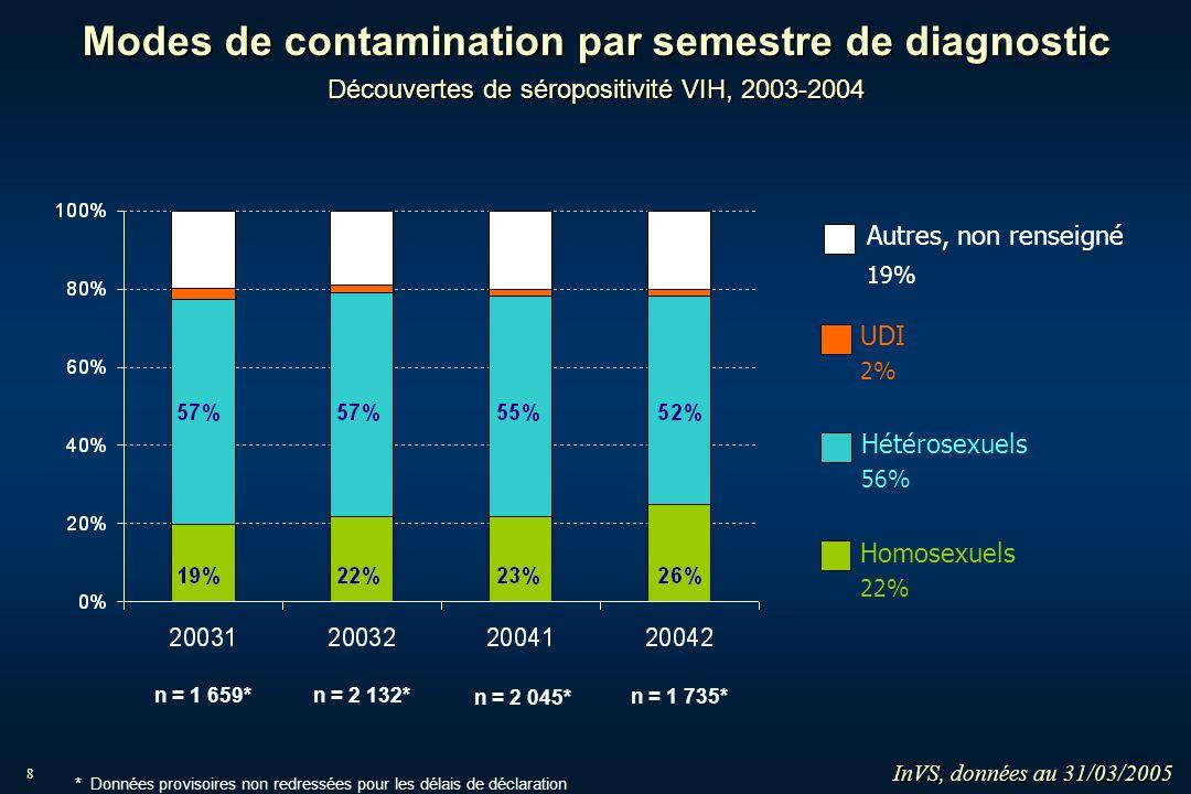 8 n = 2 132*n = 1 659* n = 1 735* n = 2 045* Modes de contamination par semestre de diagnostic Découvertes de séropositivité VIH, 2003-2004 Homosexuel