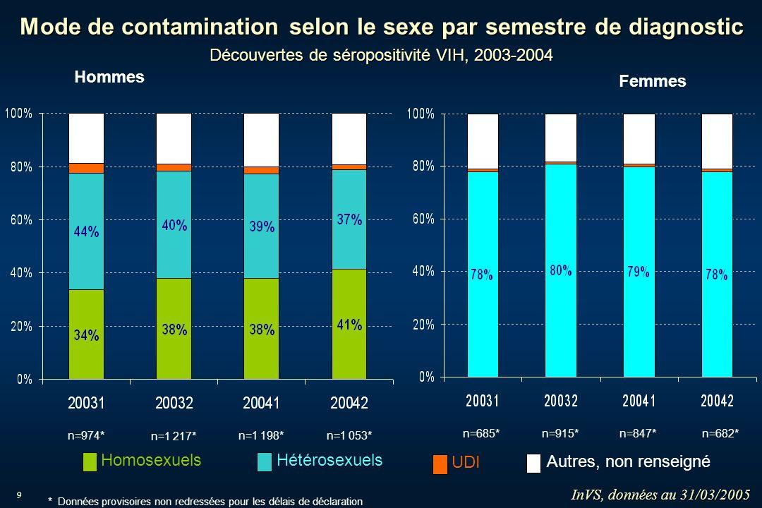 9 n=974* n=1 217* n=1 198* n=1 053* n=685*n=915*n=847*n=682* Mode de contamination selon le sexe par semestre de diagnostic Découvertes de séropositiv