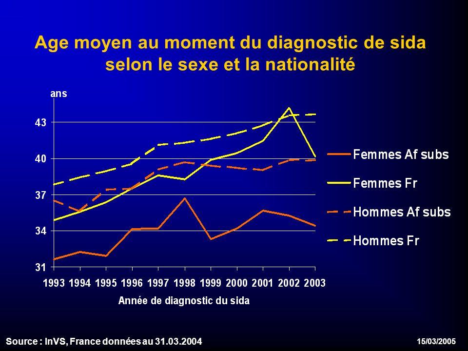 15/03/2005 Age moyen au moment du diagnostic de sida selon le sexe et la nationalité Source : InVS, France données au 31.03.2004