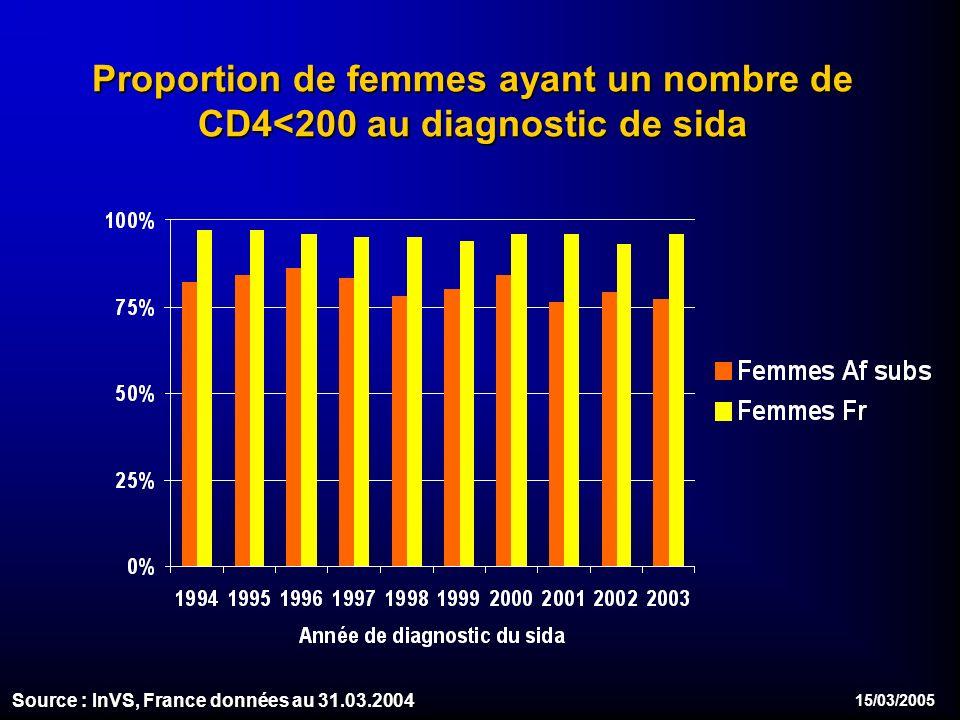 15/03/2005 Proportion de femmes ayant un nombre de CD4<200 au diagnostic de sida Source : InVS, France données au 31.03.2004