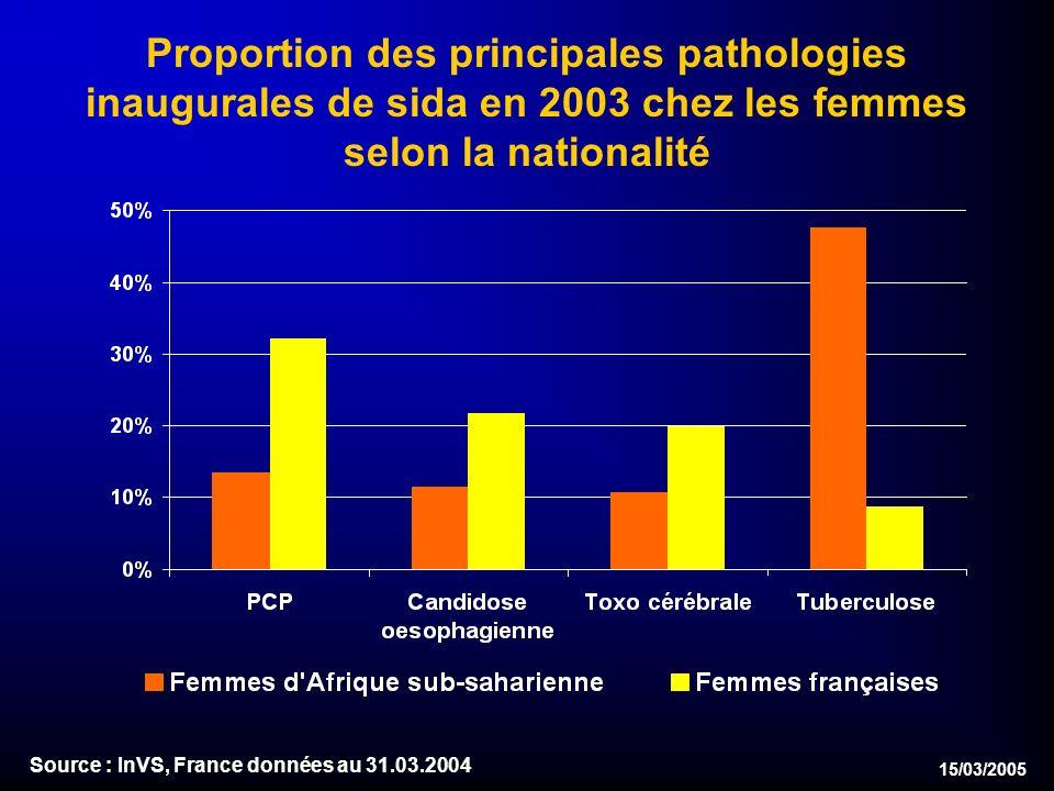 15/03/2005 Proportion des principales pathologies inaugurales de sida en 2003 chez les femmes selon la nationalité Source : InVS, France données au 31.03.2004