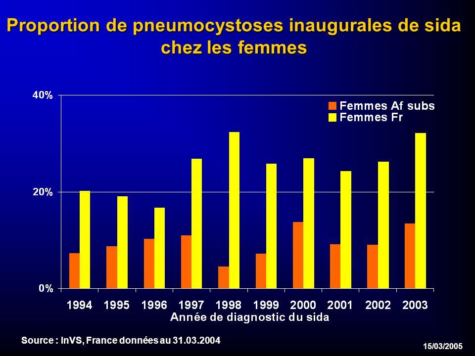 15/03/2005 Proportion de pneumocystoses inaugurales de sida chez les femmes Source : InVS, France données au 31.03.2004